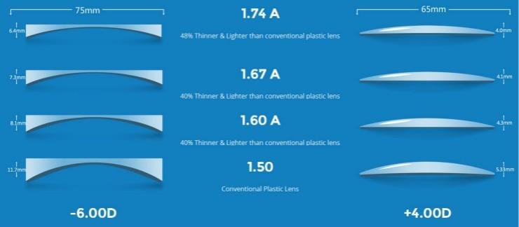 Індекс заломлення оптичної лінзи 1,56, 1,61, 1,67, 1,74