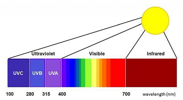 Захист від ультрафіолету uv-400