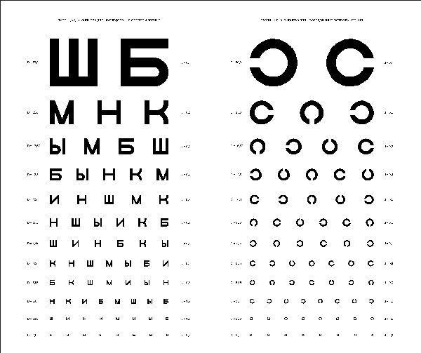 скільки діоптрій зір
