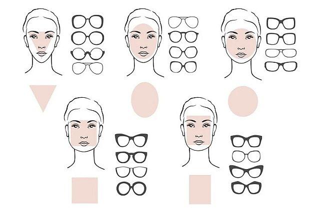 Кому підійдуть круглі окуляри для зору